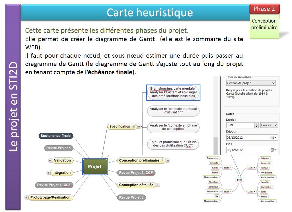 Dfinir le timing du projet projet ganttdx ccuart Images